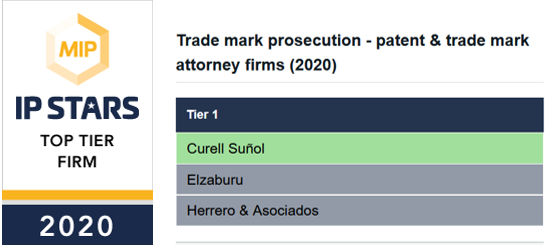 Managing Intellectual Property – CURELL SUÑOL ranked Tier One in Trademark Prosecution for Spain